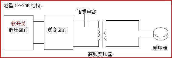 主要应用及特点: 这种产品最适合于很多加热用途,如:(1)齿轮、轴等零件热处理(2)电机定子或转子加热热配合 (3)餐具加热热压成型 (4)标准件加热锻压成型 老型的SP-70B系列设备结构采用我公司 第三代逆变控制技术,工作可靠性高,谐振电容仍采用串联的高频变压器原边的结构,设备成本略低;自2013年开始,新款的SP-70B完全采用SPG的技术,采用大功率谐振电容,大大减少了高频变压器的故障率和功率损耗,且价格仍保持原来SP-70B 的原价,是目前性价比最好的设备之一。 SP-70AB计时功能的优点及应