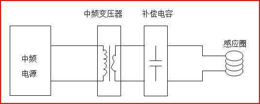 1、不带变压器中频的问题和应用局限性 中频最常用的结构及组成为中频电源 + 电容 + 中频感应圈,如下图:  这种结构最为常用,如中频锻造炉、中频熔炼炉等都采用这种结构,设备简单,损耗低,工作效率高,且制造成本低。但这种结构也有几个特点和局限: (1) 这种结构时,感应圈比较长,感应圈电感要求很大,通常要用5米15米长的铜管绕制。 (2) 由于中频电源直接输出,所以感应圈上电压最高为550V,且不与主电隔离,所以感应圈必须良好绝缘,不能直接暴露在外; (3) 感应圈上电压最高为550V,在真空中使用时